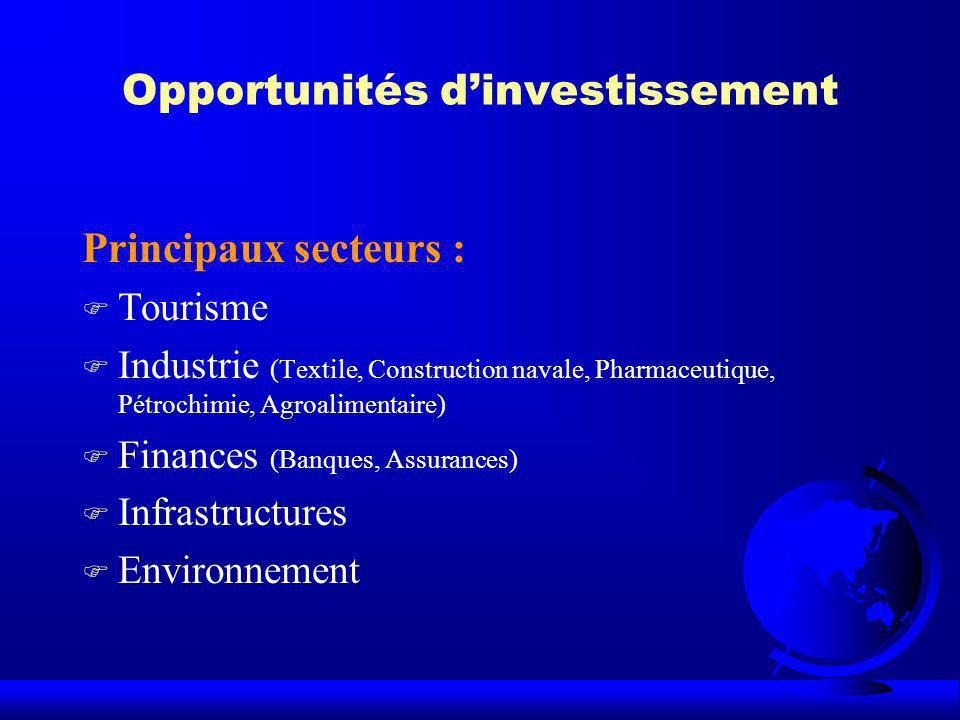 Opportunités dinvestissement Principaux secteurs : F Tourisme F Industrie (Textile, Construction navale, Pharmaceutique, Pétrochimie, Agroalimentaire)