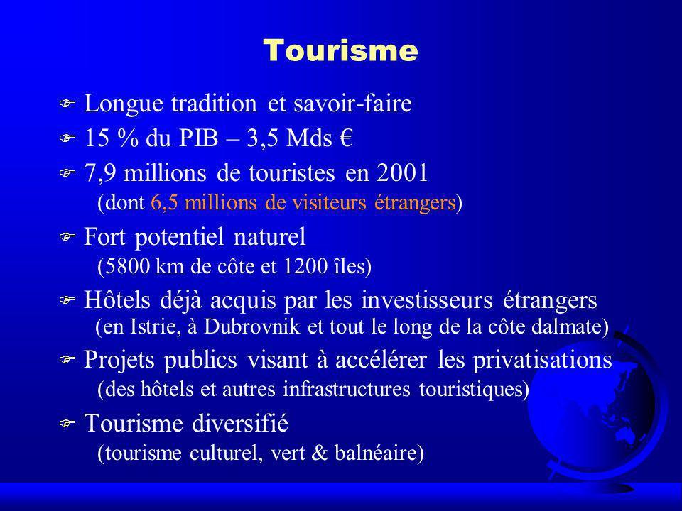 Tourisme F Longue tradition et savoir-faire F 15 % du PIB – 3,5 Mds F 7,9 millions de touristes en 2001 (dont 6,5 millions de visiteurs étrangers) F F