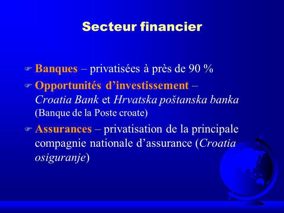 Secteur financier F Banques – privatisées à près de 90 % F Opportunités dinvestissement – Croatia Bank et Hrvatska poštanska banka (Banque de la Poste
