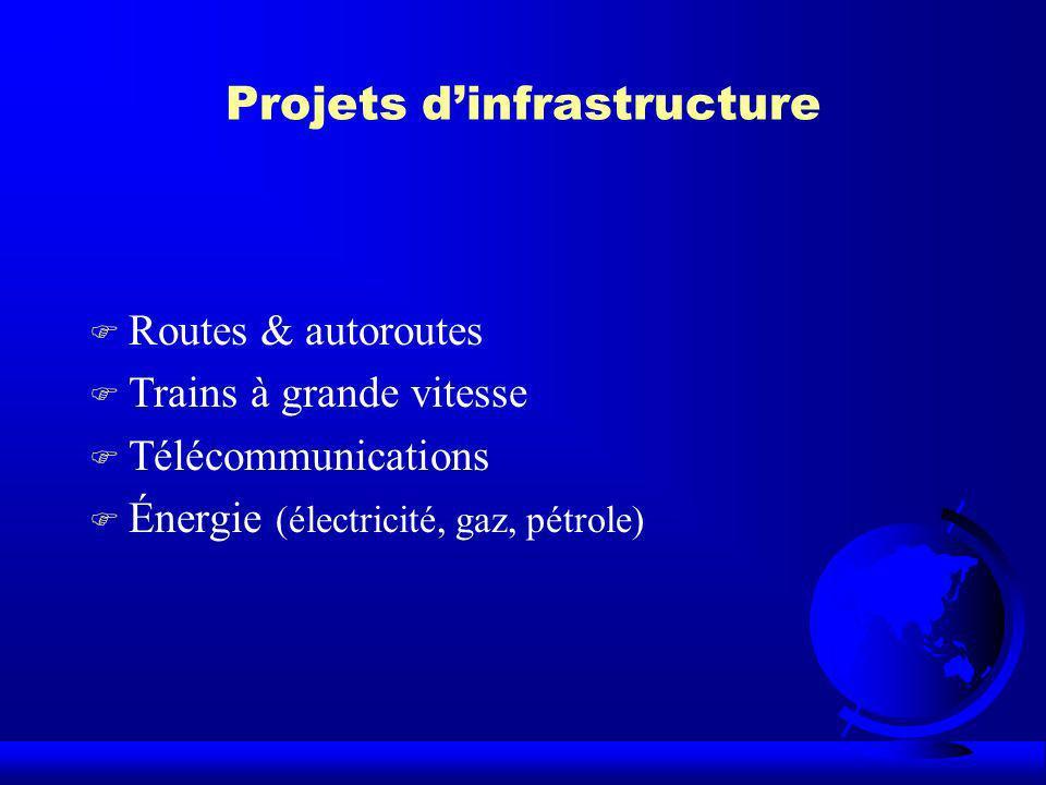 Projets dinfrastructure F Routes & autoroutes F Trains à grande vitesse F Télécommunications F Énergie (électricité, gaz, pétrole)