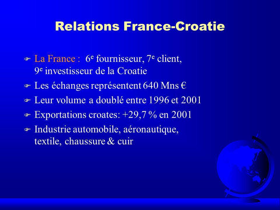 Relations France-Croatie F La France : 6 e fournisseur, 7 e client, 9 e investisseur de la Croatie F Les échanges représentent 640 Mns F Leur volume a