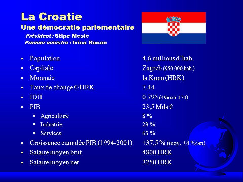 La Croatie Une démocratie parlementaire Président : Stipe Mesic Premier ministre : Ivica Racan Population4,6 millions dhab. CapitaleZagreb (950 000 ha
