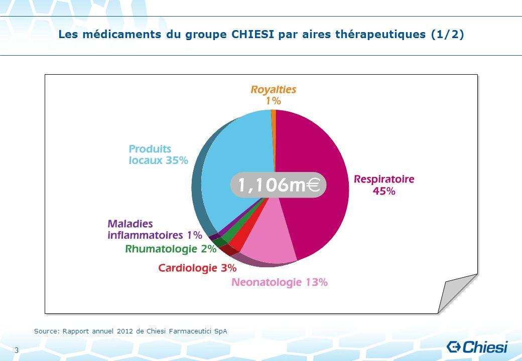 3 Les médicaments du groupe CHIESI par aires thérapeutiques (1/2) Source: Rapport annuel 2012 de Chiesi Farmaceutici SpA
