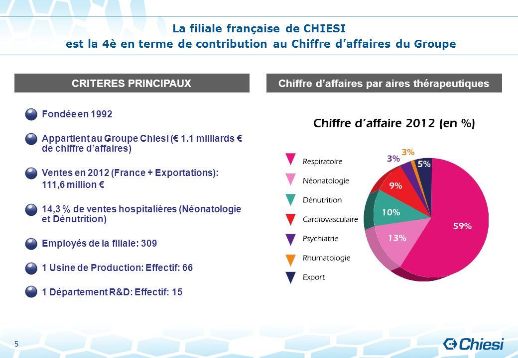 Fondée en 1992 Appartient au Groupe Chiesi ( 1.1 milliards de chiffre daffaires) Ventes en 2012 (France + Exportations): 111,6 million 14,3 % de vente