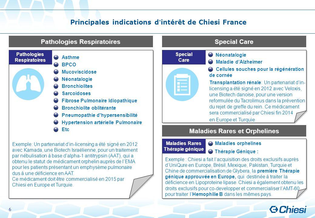 Maladies orphelines Thérapie Génique : Maladies orphelines Thérapie Génique : Principales indications dintérêt de Chiesi France Asthme BPCO Mucoviscid