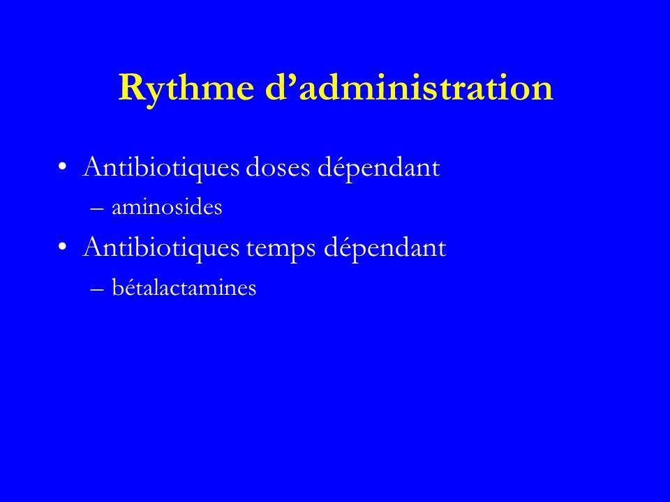 Rythme dadministration Antibiotiques doses dépendant –aminosides Antibiotiques temps dépendant –bétalactamines