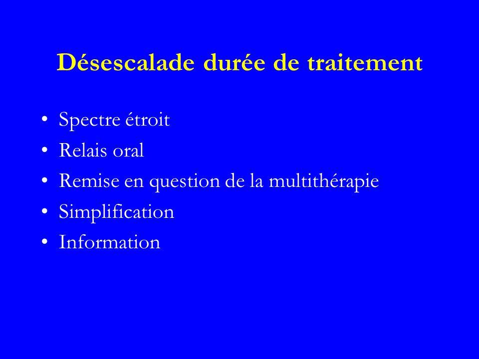 Désescalade durée de traitement Spectre étroit Relais oral Remise en question de la multithérapie Simplification Information