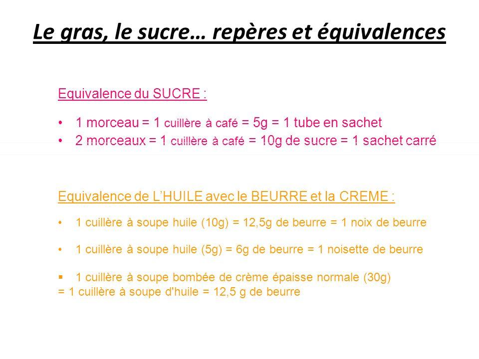 Le gras, le sucre… repères et équivalences Equivalence du SUCRE : 1 morceau = 1 cuillère à café = 5g = 1 tube en sachet 2 morceaux = 1 cuillère à café = 10g de sucre = 1 sachet carré Equivalence de LHUILE avec le BEURRE et la CREME : 1 cuillère à soupe huile (10g) = 12,5g de beurre = 1 noix de beurre 1 cuillère à soupe huile (5g) = 6g de beurre = 1 noisette de beurre 1 cuillère à soupe bombée de crème épaisse normale (30g) = 1 cuillère à soupe d huile = 12,5 g de beurre