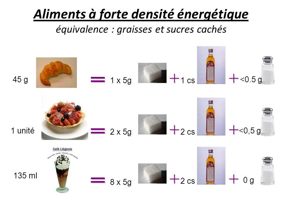 + 2 cs 8 x 5g + 0 g 135 ml 45 g + 1 cs1 x 5g + <0.5 g 1 unité + 2 cs2 x 5g + <0,5 g Aliments à forte densité énergétique équivalence : graisses et suc