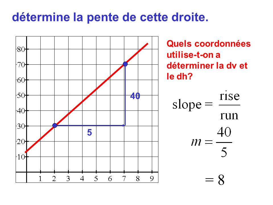 détermine la pente de cette droite. Quels coordonnées utilise-t-on a déterminer la dv et le dh? 5 40 = 8