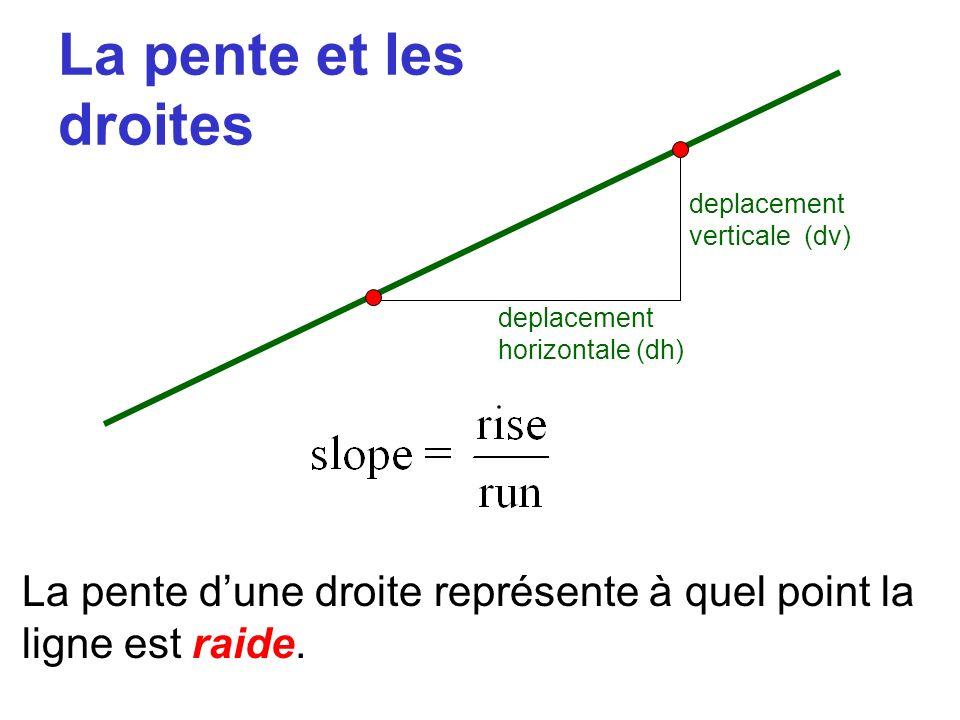 La pente et les droites deplacement verticale (dv) deplacement horizontale (dh) La pente dune droite représente à quel point la ligne est raide.