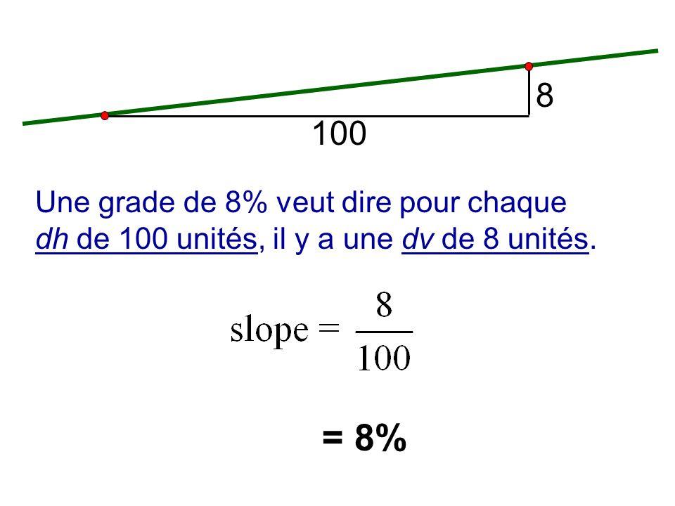 8 100 Une grade de 8% veut dire pour chaque dh de 100 unités, il y a une dv de 8 unités. = 8%