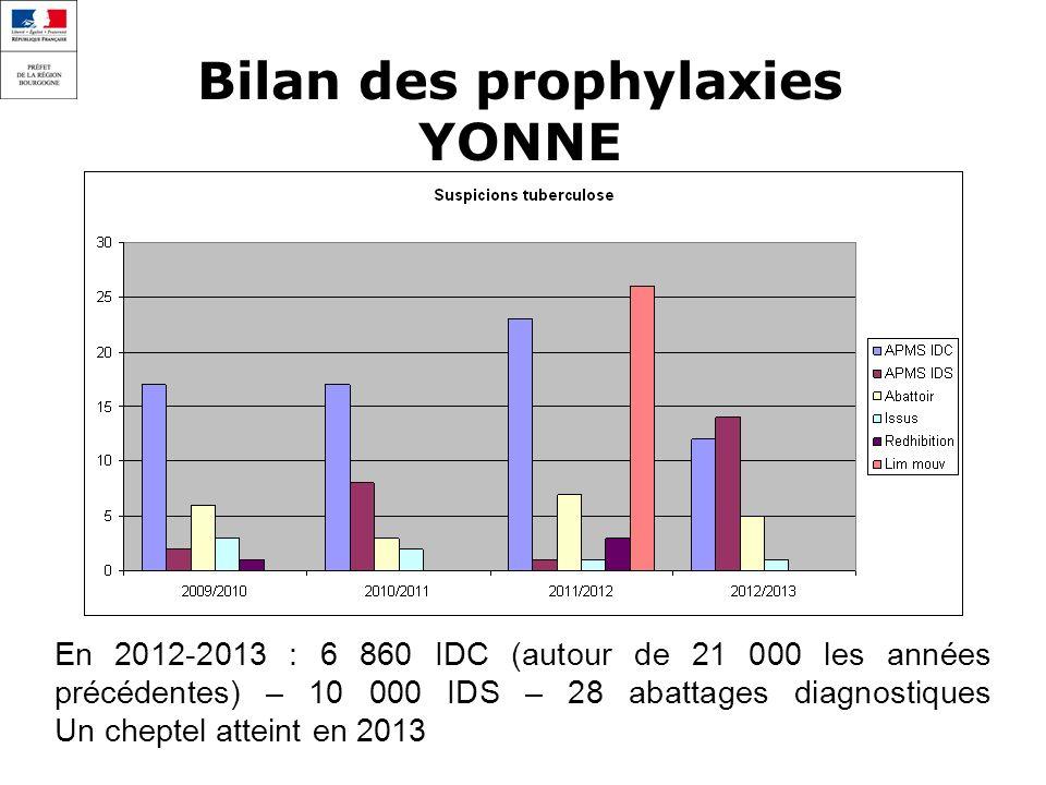 Bilan des prophylaxies YONNE En 2012-2013 : 6 860 IDC (autour de 21 000 les années précédentes) – 10 000 IDS – 28 abattages diagnostiques Un cheptel atteint en 2013
