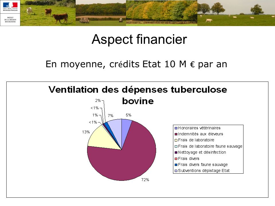 Aspect financier En moyenne, cr é dits Etat 10 M par an