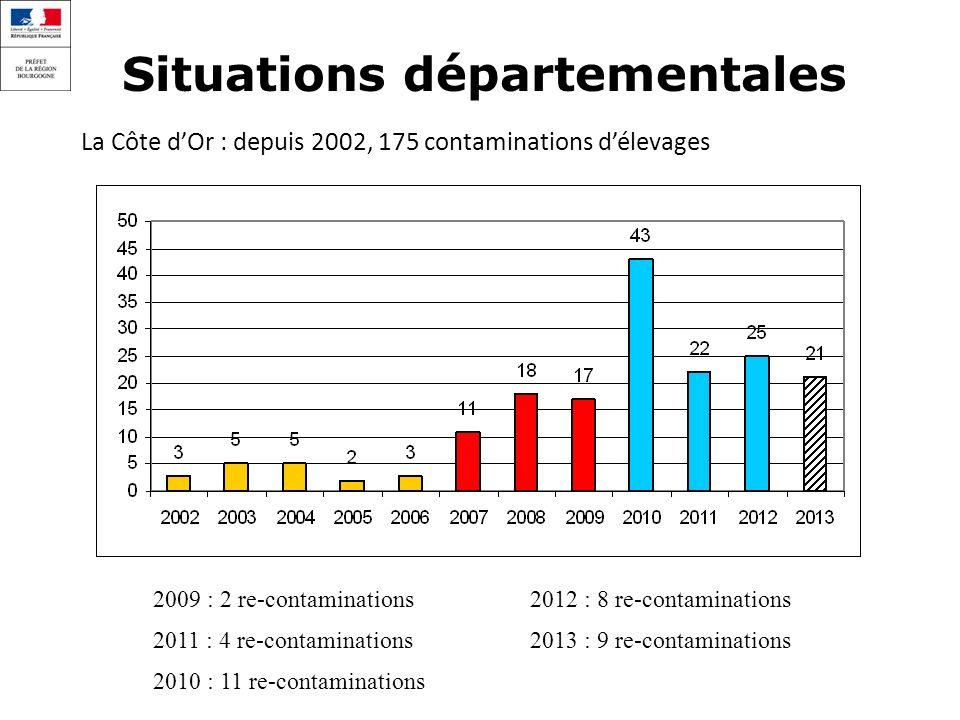 Situations départementales La Côte dOr : depuis 2002, 175 contaminations délevages 2009 : 2 re-contaminations 2012 : 8 re-contaminations 2011 : 4 re-c