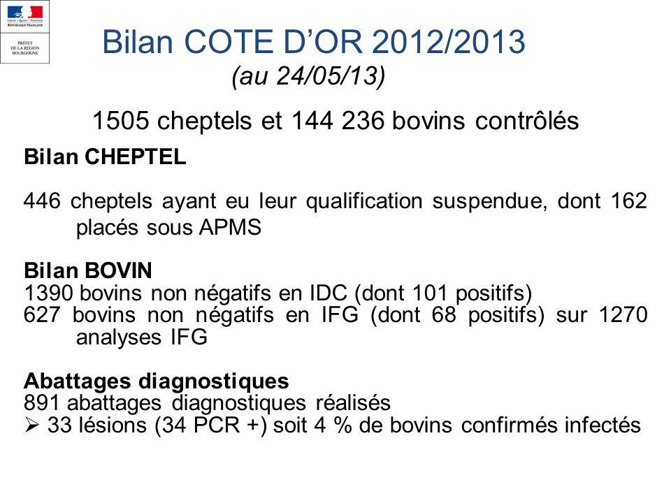 Bilan COTE DOR 2012/2013 (au 24/05/13) 1505 cheptels et 144 236 bovins contrôlés Bilan CHEPTEL 446 cheptels ayant eu leur qualification suspendue, dont 162 placés sous APMS Bilan BOVIN 1390 bovins non négatifs en IDC (dont 101 positifs) 627 bovins non négatifs en IFG (dont 68 positifs) sur 1270 analyses IFG Abattages diagnostiques 891 abattages diagnostiques réalisés 33 lésions (34 PCR +) soit 4 % de bovins confirmés infectés