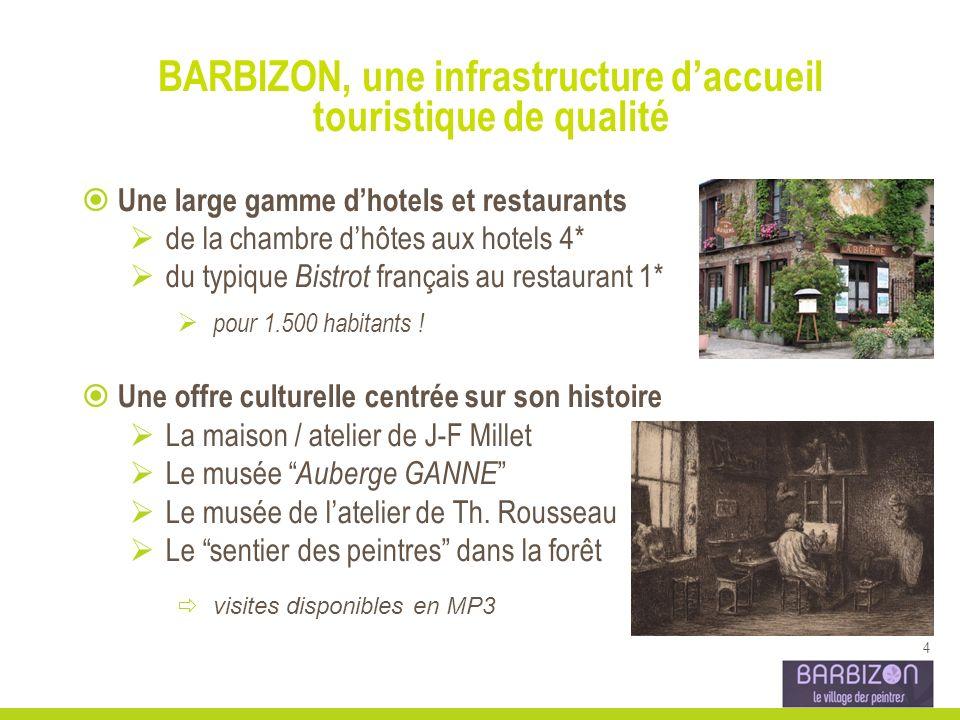 4 BARBIZON, une infrastructure daccueil touristique de qualité Une large gamme dhotels et restaurants de la chambre dhôtes aux hotels 4* du typique Bistrot français au restaurant 1* pour 1.500 habitants .