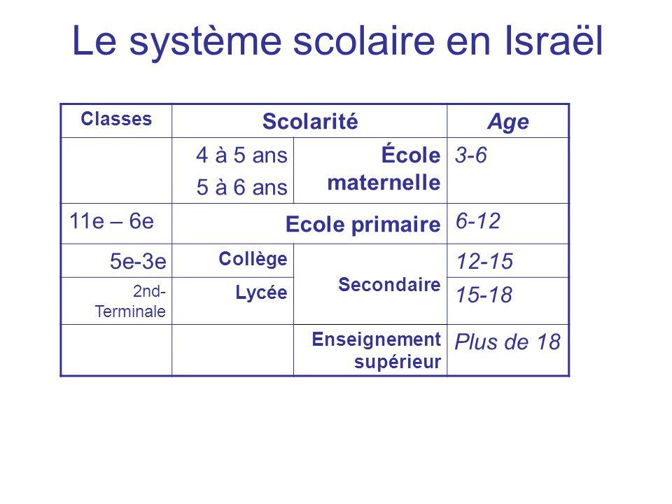 Le système scolaire en Israël AgeScolarité Classes 3-6École maternelle 4 à 5 ans 5 à 6 ans 126- Ecole primaire 11e – 6e 12-15 Secondaire Collège 5e-3e