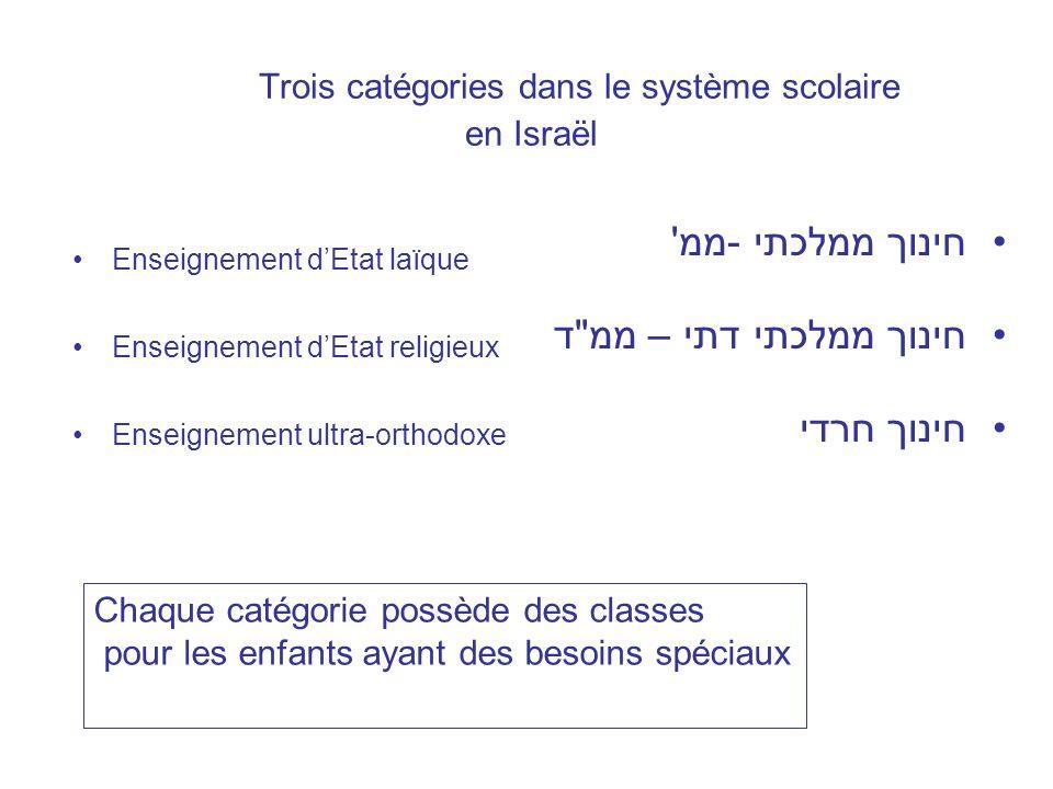 Trois catégories dans le système scolaire en Israël Enseignement dEtat laïque Enseignement dEtat religieux Enseignement ultra-orthodoxe חינוך ממלכתי -