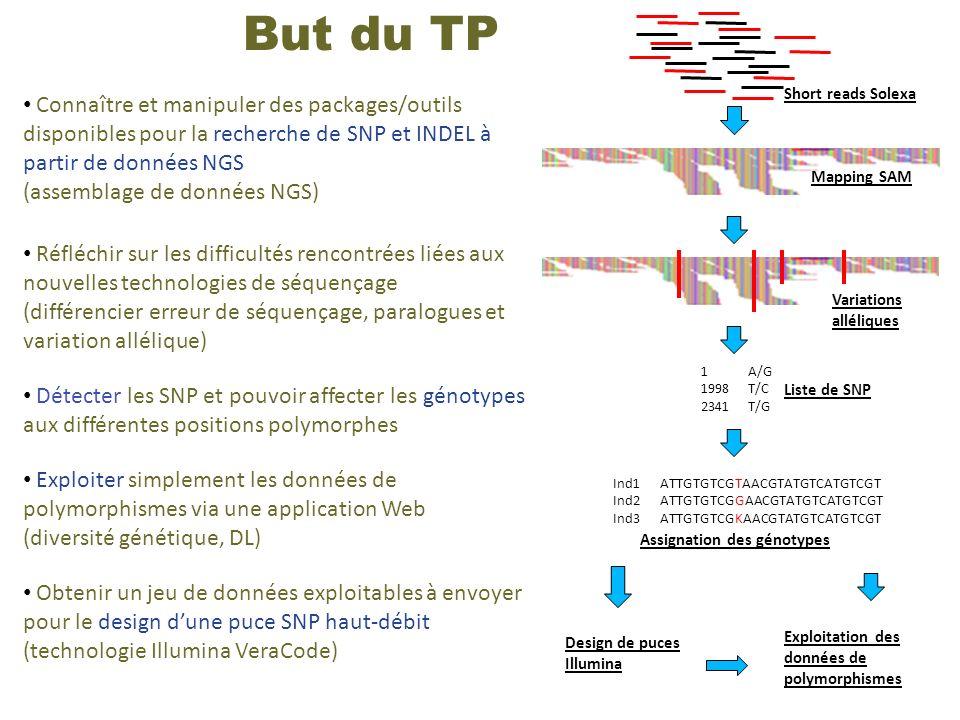 Connaître et manipuler des packages/outils disponibles pour la recherche de SNP et INDEL à partir de données NGS (assemblage de données NGS) Réfléchir