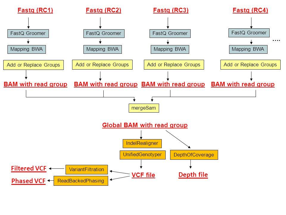 Alexis Dereeper Autres fonctionalités GATK Module DepthOfCoverage: Permet de renseigner de la profondeur de séquençage pour chaque gène, chaque position et chaque individu Module ReadBackedPhasing: Permet de définir dans la mesure du possible les associations dallèles (phase ou haplotype) quand il y a hétérozygotie… Et non AGG GGA Formation Bio-informatique Apimet 2013