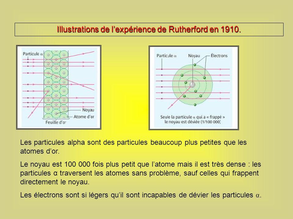 Les particules alpha sont des particules beaucoup plus petites que les atomes dor.