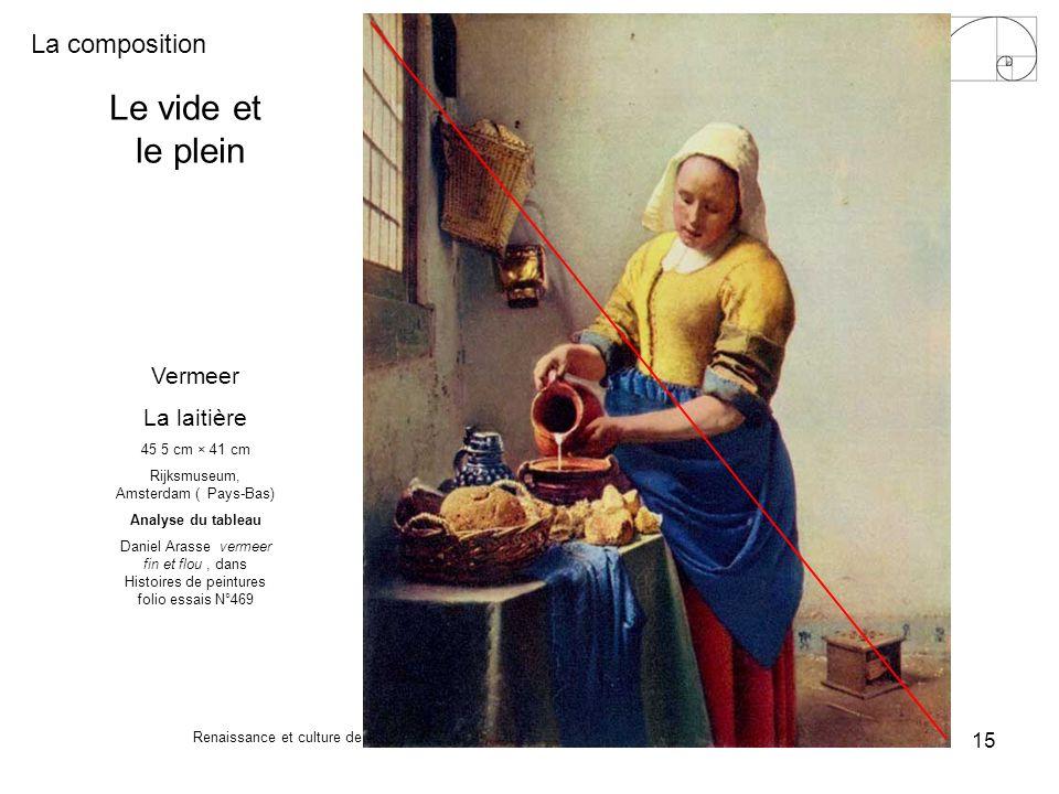La composition Renaissance et culture de Coupvray - Guy Braun 15 Le vide et le plein Vermeer La laitière 45 5 cm × 41 cm Rijksmuseum, Amsterdam ( Pays