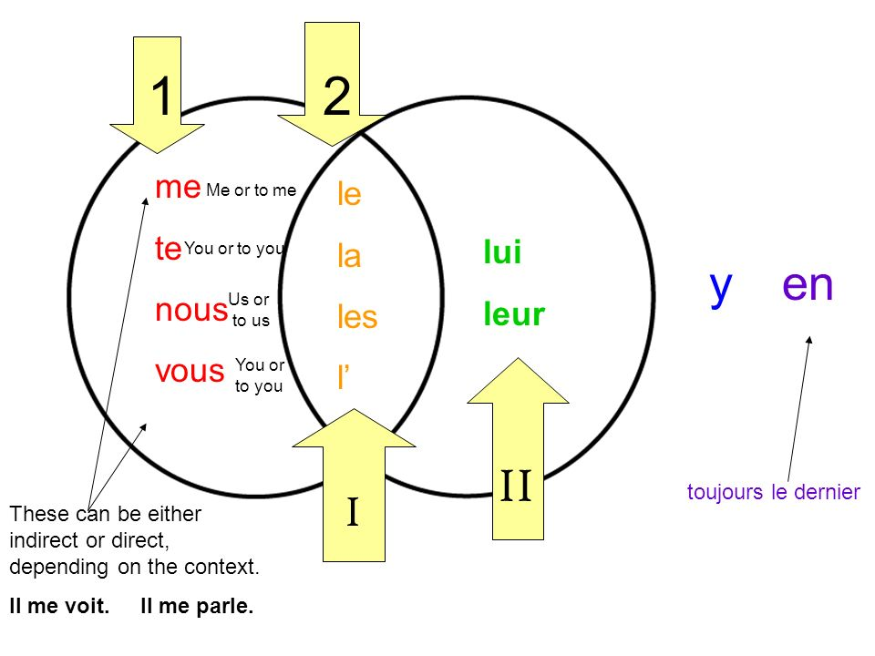 yen me te nous vous se le la les l lui leur 12 I II toujours le dernier It (m) or him It (f) or her them It, him, her These ones are always direct.