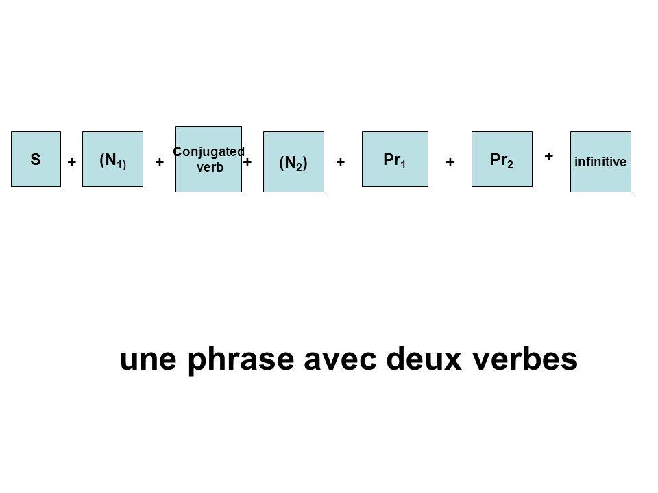 S(N 1) Conjugated verb (N 2 ) Pr 1 Pr 2 infinitive ++++ + + une phrase avec deux verbes