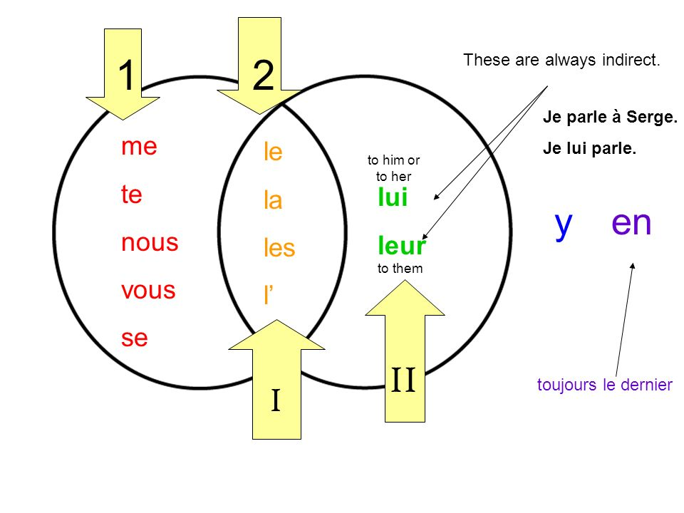 yen me te nous vous se le la les l lui leur 12 I II toujours le dernier These are always indirect. to him or to her to them Je parle à Serge. Je lui p