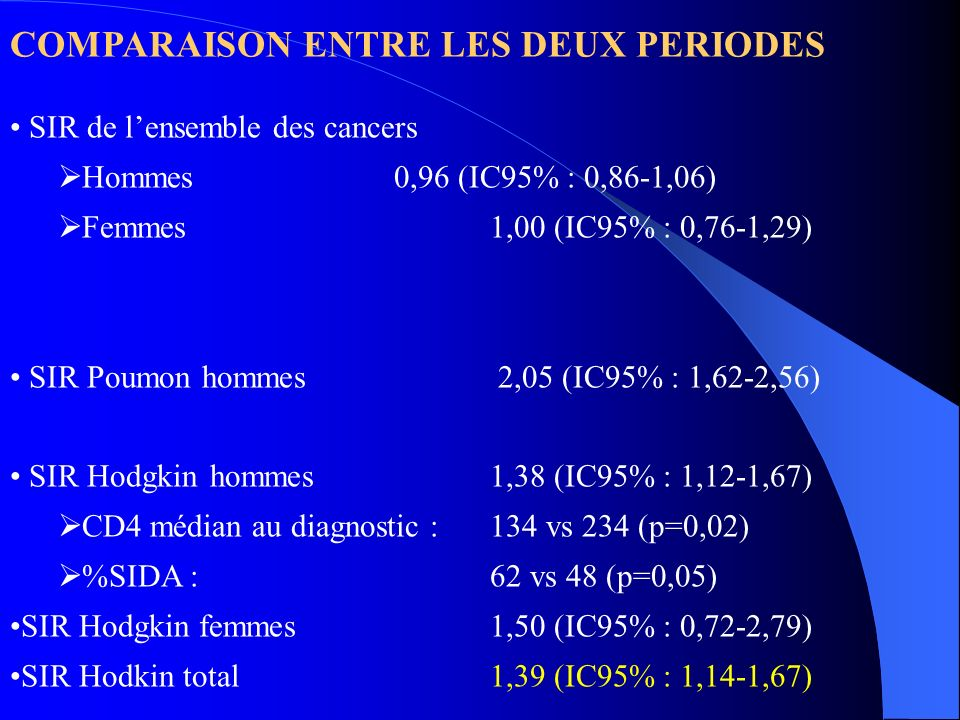 COMPARAISON ENTRE LES DEUX PERIODES SIR de lensemble des cancers Hommes0,96 (IC95% : 0,86-1,06) Femmes1,00 (IC95% : 0,76-1,29) SIR Poumonhommes 2,05 (IC95% : 1,62-2,56) SIR Hodgkin hommes1,38 (IC95% : 1,12-1,67) CD4 médian au diagnostic : 134 vs 234 (p=0,02) %SIDA : 62 vs 48 (p=0,05) SIR Hodgkin femmes1,50 (IC95% : 0,72-2,79) SIR Hodkin total1,39 (IC95% : 1,14-1,67)