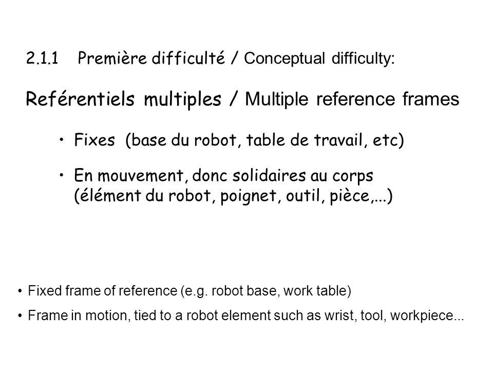 2.1.1 Première difficulté / Conceptual difficulty: Reférentiels multiples / Multiple reference frames Fixes (base du robot, table de travail, etc) En mouvement, donc solidaires au corps (élément du robot, poignet, outil, pièce,...) Fixed frame of reference (e.g.