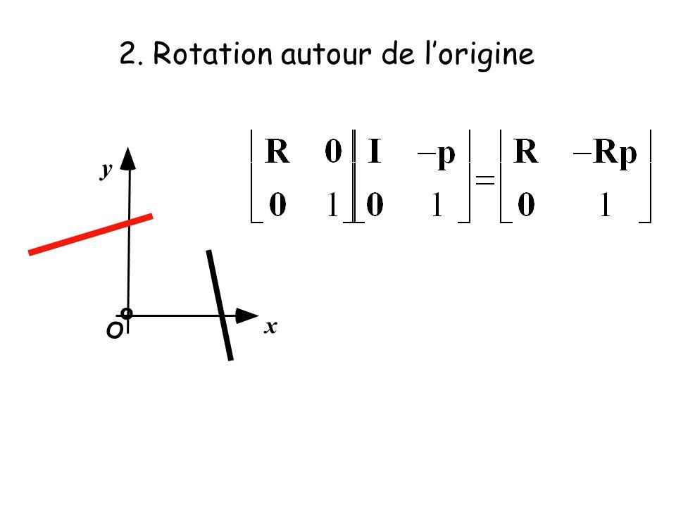 2. Rotation autour de lorigine x y O O