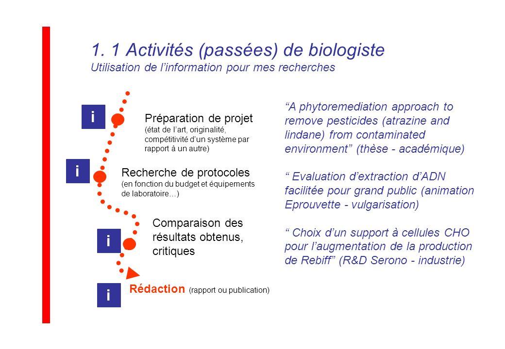 1. 1 Activités (passées) de biologiste Utilisation de linformation pour mes recherches Préparation de projet (état de lart, originalité, compétitivité