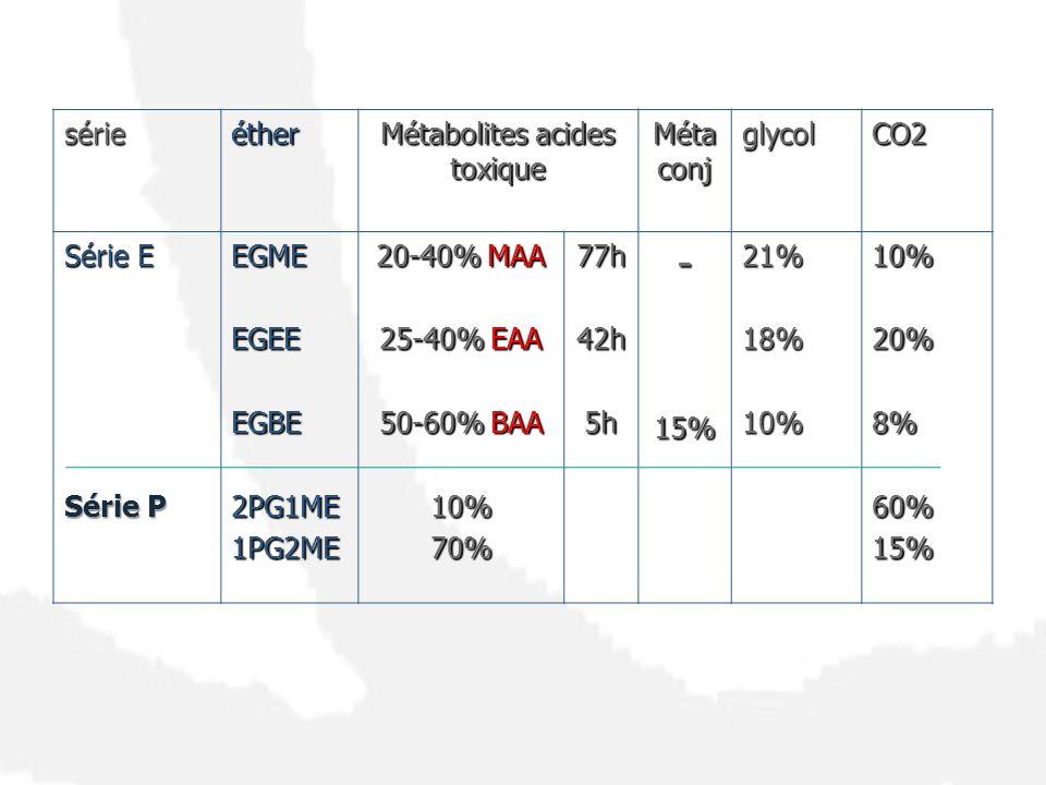 sérieéther Métabolites acides toxique Méta conj glycolCO2 Série E Série P EGMEEGEEEGBE2PG1ME1PG2ME 20-40% MAA 25-40% EAA 50-60% BAA 10%70%77h42h5h-15%