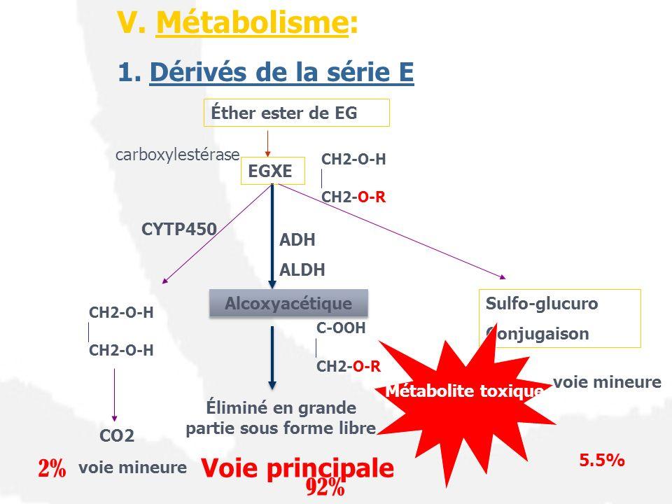 V. Métabolisme: 1. Dérivés de la série E Éther ester de EG CH2-O-H CH2-O-R EGXE Alcoxyacétique C-OOH CH2-O-R Éliminé en grande partie sous forme libre