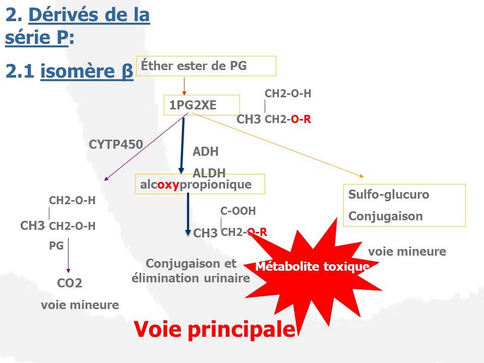 2.2 isomère α ( majoritaire) CH2-O-R CH-OH ADH Éther ester de PG 2PG1XE Sulfo-glucuro Conjugaison CH2-O-H PG CO2 CYTP450 Voie principale voie mineure CH3 C-O-R C=O CH3 Métabolite toxique ALDH CH3