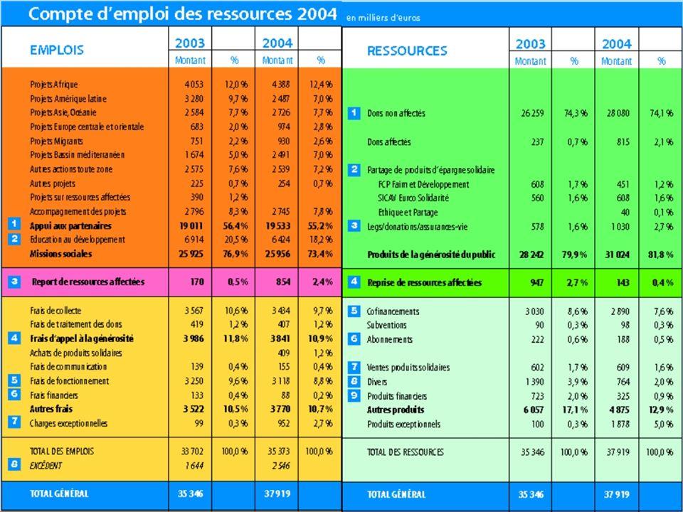 Côte dOr 21 Ressources/Emplois 2004