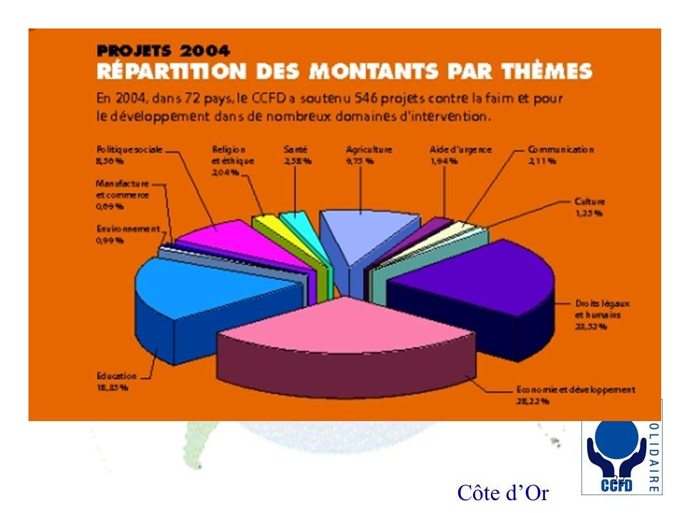 Côte dOr 22 Camembert 2004