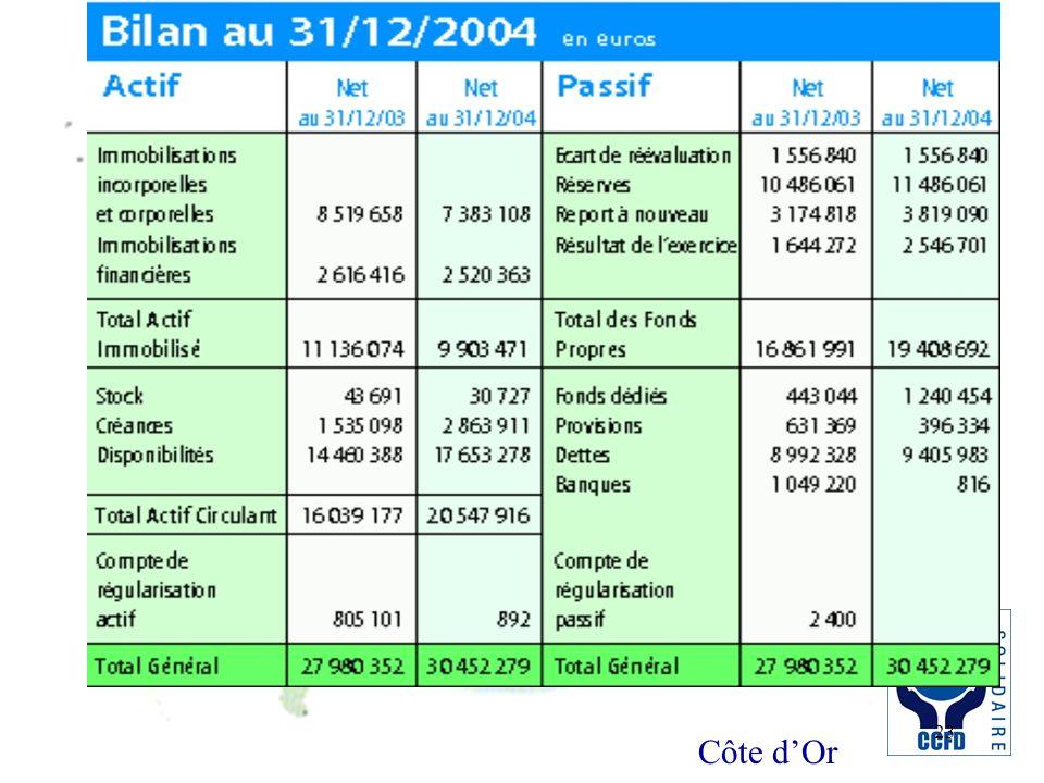 Côte dOr 23 Bilan 31/12/2004
