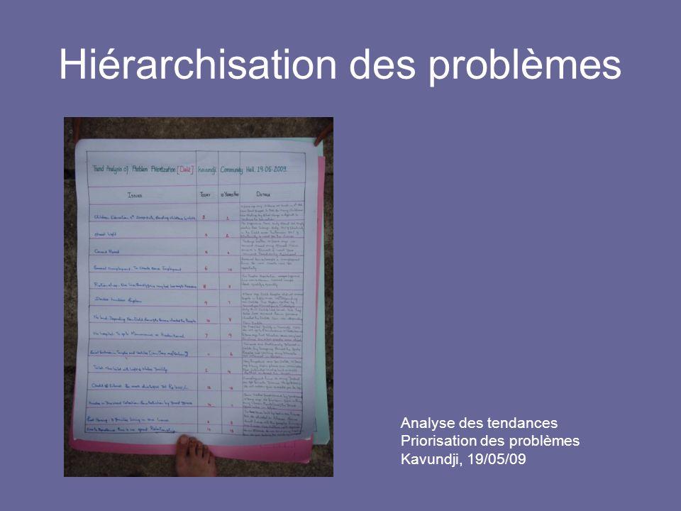 Hiérarchisation des problèmes Analyse des tendances Priorisation des problèmes Kavundji, 19/05/09