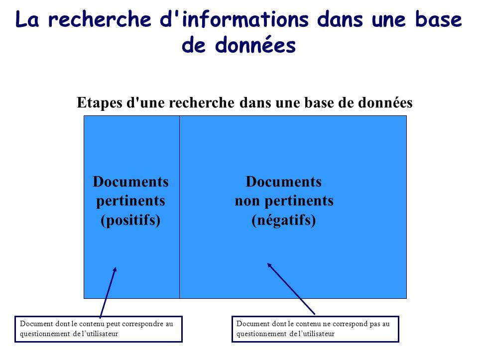 La recherche d'informations dans une base de données Etapes d'une recherche dans une base de données Documents pertinents (positifs) Documents non per