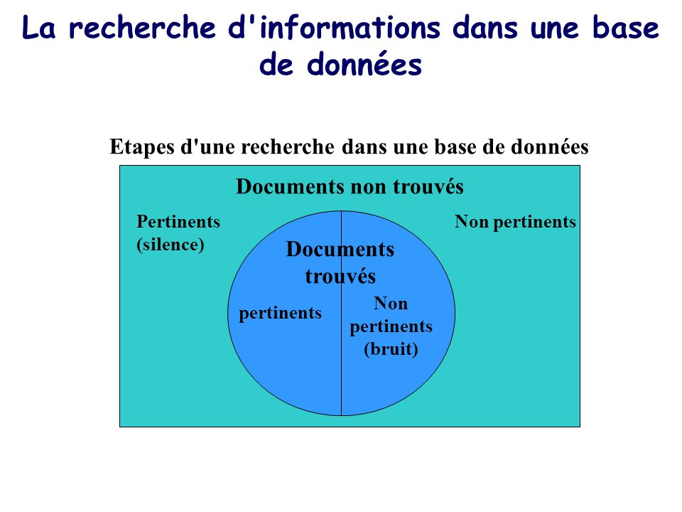 La recherche d informations dans une base de données Etapes d une recherche dans une base de données Documents non trouvés Non pertinentsPertinents (silence) Documents trouvés pertinents Non pertinents (bruit)