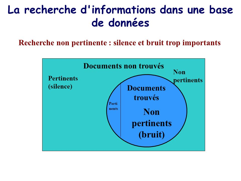 La recherche d'informations dans une base de données Recherche non pertinente : silence et bruit trop importants Documents non trouvés Non pertinents