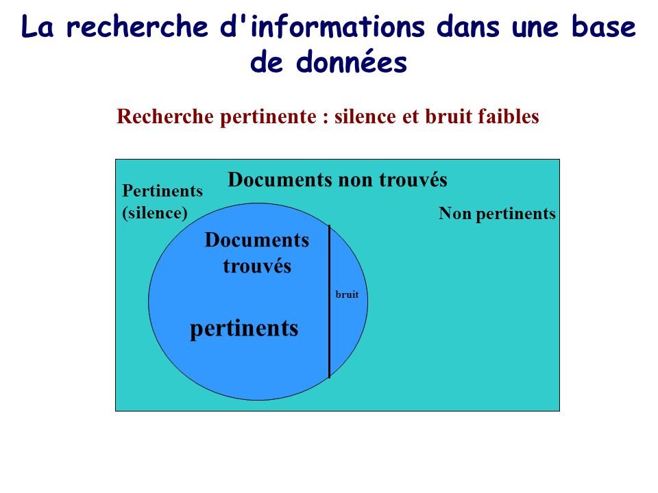 La recherche d informations dans une base de données Recherche pertinente : silence et bruit faibles Documents non trouvés Non pertinents Pertinents (silence) Documents trouvés pertinents bruit