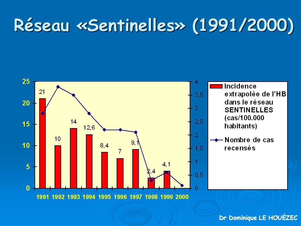 Réseau «Sentinelles» (1991/2000) Dr Dominique LE HOUÉZEC