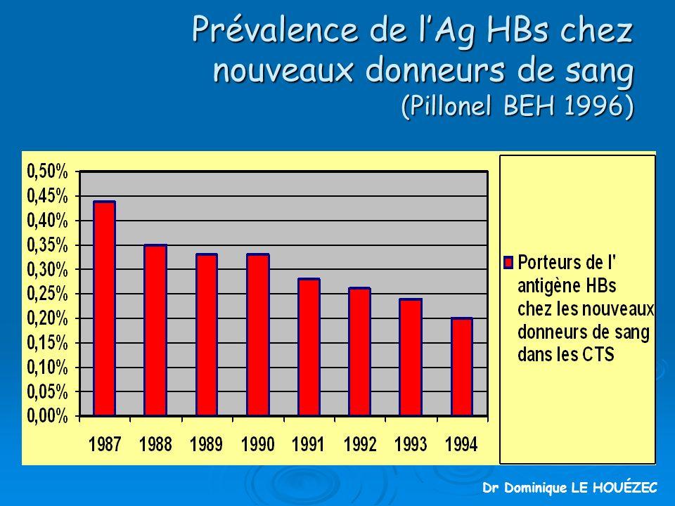 Prévalence de lAg HBs chez nouveaux donneurs de sang (Pillonel BEH 1996) Dr Dominique LE HOUÉZEC
