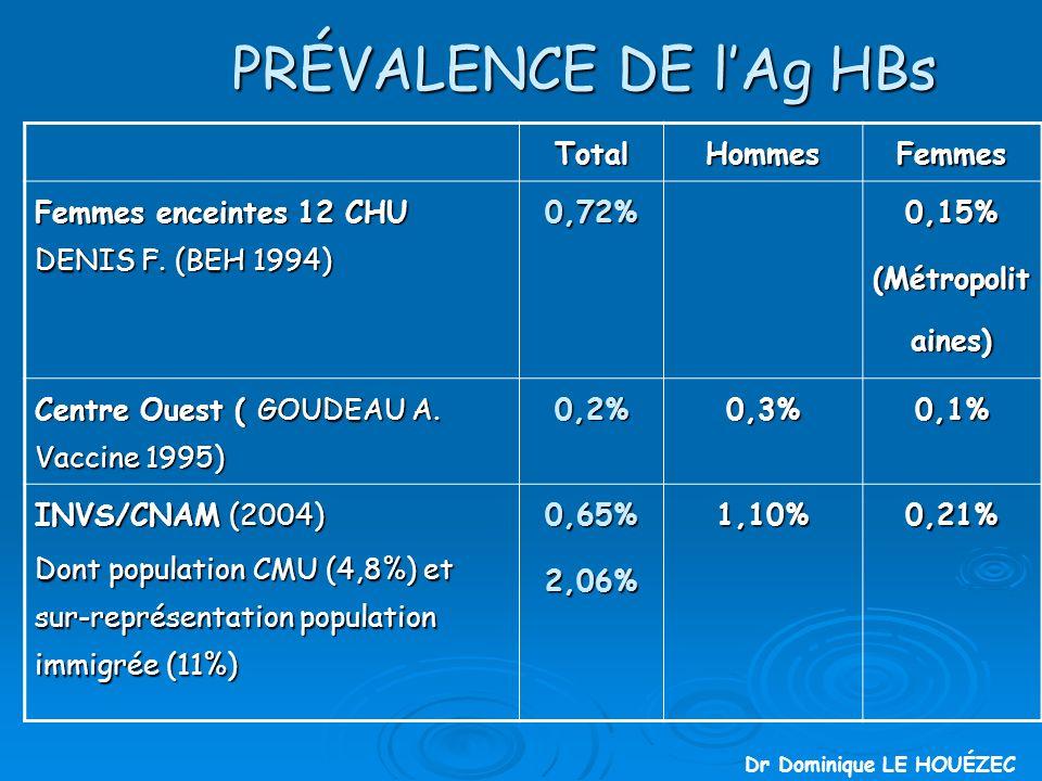 PRÉVALENCE DE lAg HBs TotalHommesFemmes Femmes enceintes 12 CHU DENIS F.