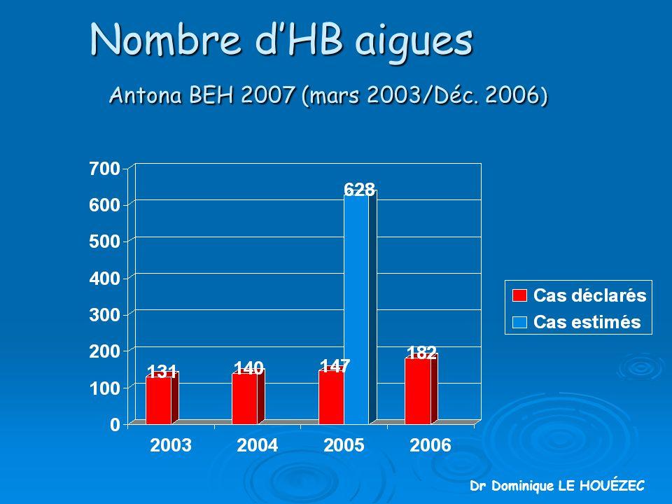 Nombre dHB aigues Antona BEH 2007 (mars 2003/Déc. 2006 ) Dr Dominique LE HOUÉZEC