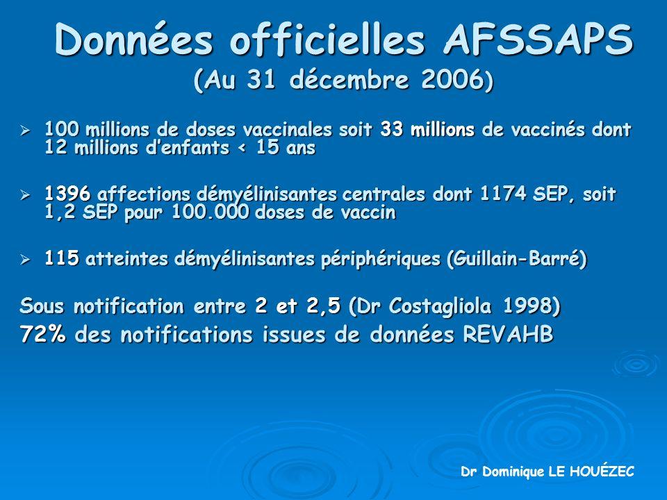 Données officielles AFSSAPS (Au 31 décembre 2006 ) 100 millions de doses vaccinales soit 33 millions de vaccinés dont 12 millions denfants < 15 ans 100 millions de doses vaccinales soit 33 millions de vaccinés dont 12 millions denfants < 15 ans 1396 affections démyélinisantes centrales dont 1174 SEP, soit 1,2 SEP pour 100.000 doses de vaccin 1396 affections démyélinisantes centrales dont 1174 SEP, soit 1,2 SEP pour 100.000 doses de vaccin 115 atteintes démyélinisantes périphériques (Guillain-Barré) 115 atteintes démyélinisantes périphériques (Guillain-Barré) Sous notification entre 2 et 2,5 (Dr Costagliola 1998) 72% des notifications issues de données REVAHB Dr Dominique LE HOUÉZEC